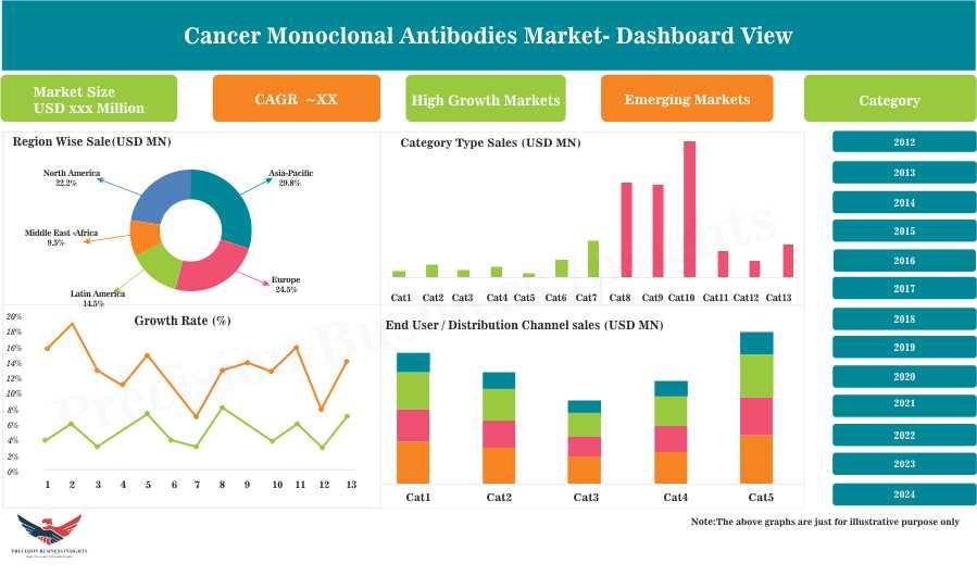 Cancer Monoclonal Antibodies Market: 2018-2024