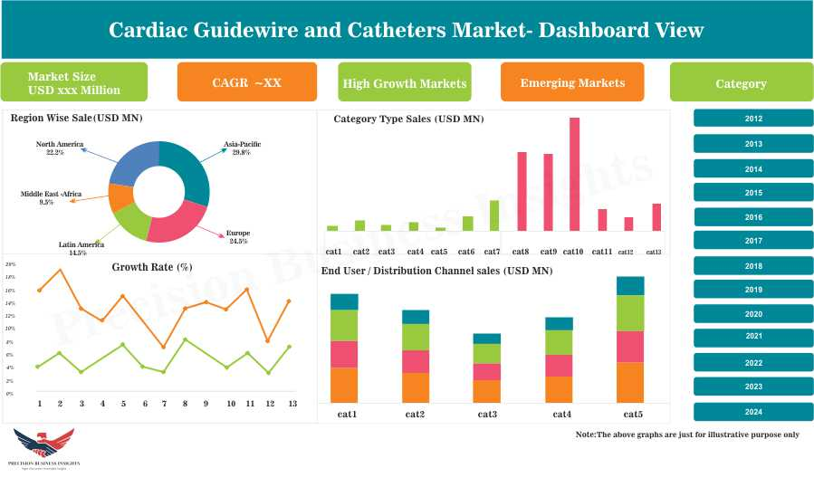 Cardiac Guidewire and Catheters Market