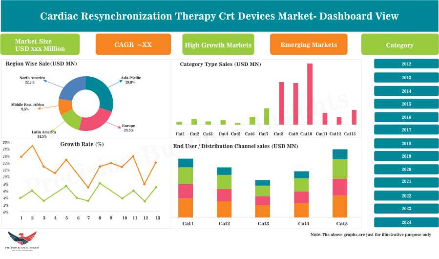 Cardiac Resynchronization Therapy (CRT) Devices Market: 2018-2024