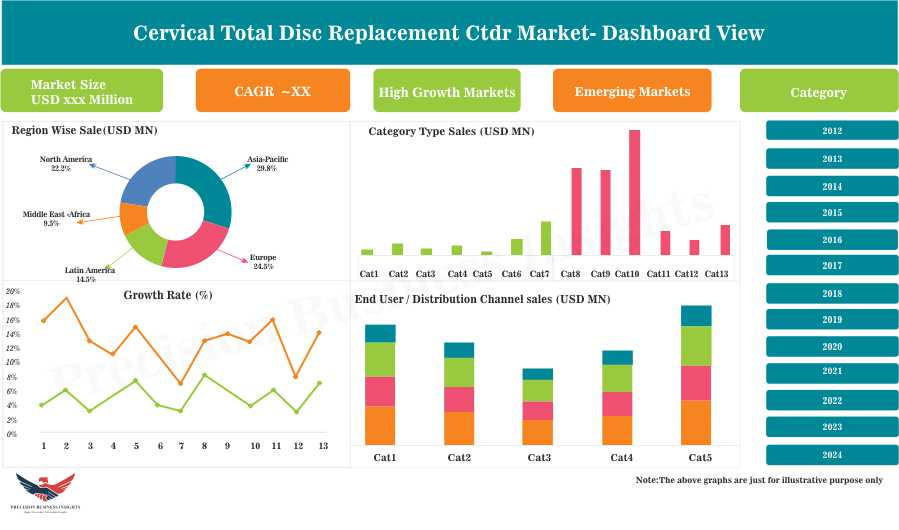 Cervical Total Disc Replacement Ctdr Market