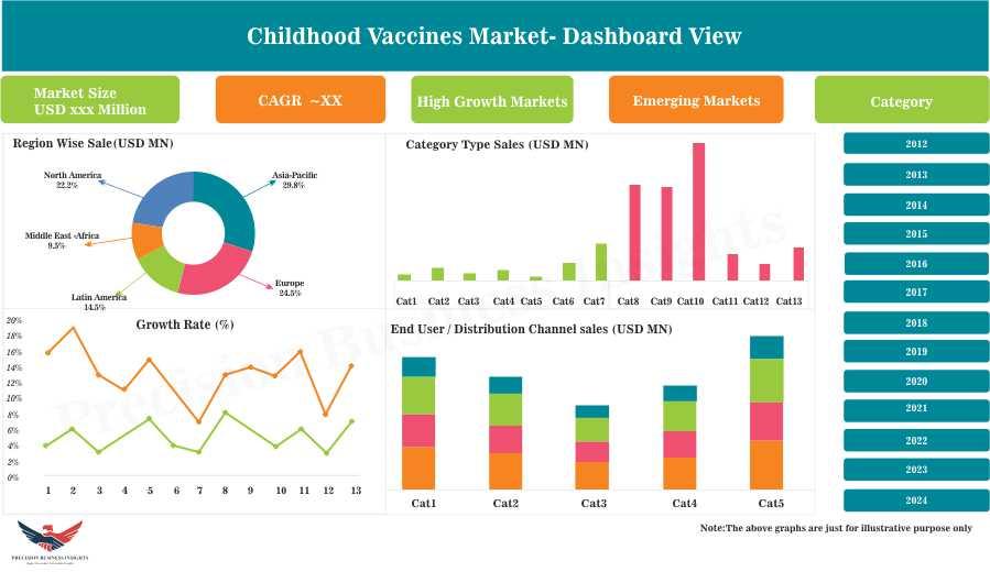 Childhood Vaccines Market: 2018-2024