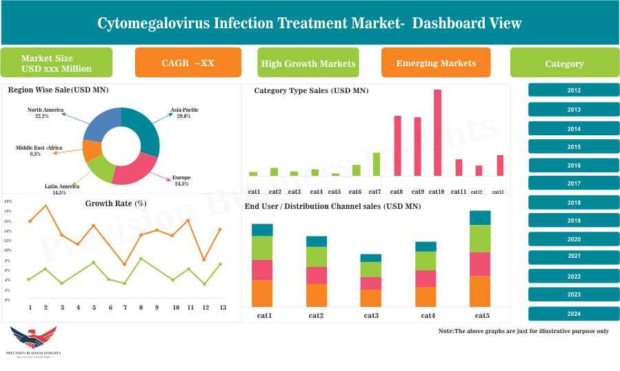 Cytomegalovirus Infection Treatment Market