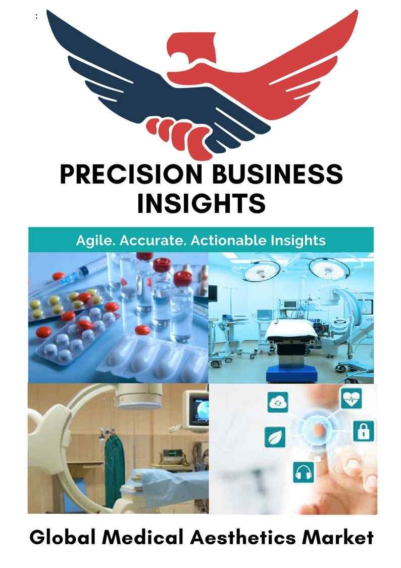 Medical Aesthetics Market | Global Market Research Report ...