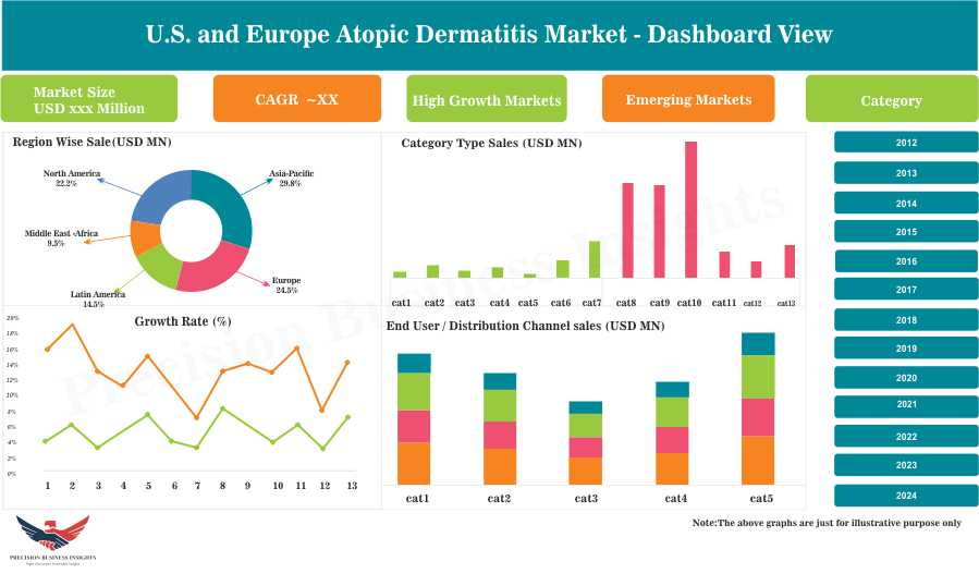 U.S. and Europe Atopic Dermatitis Market