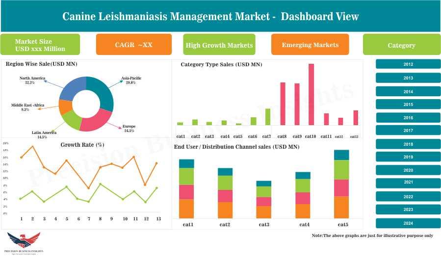 Canine Leishmaniasis Management Market