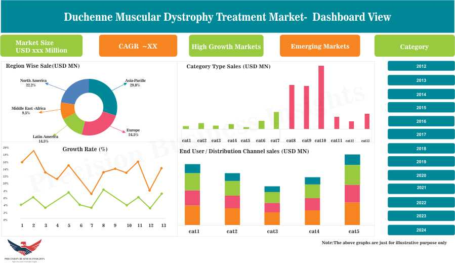 Duchenne Muscular Dystrophy Treatment Market
