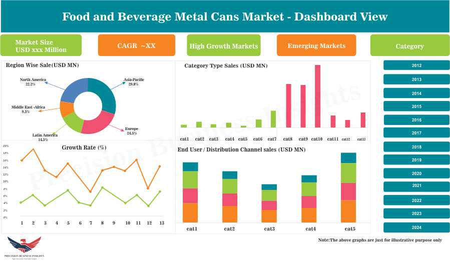 Food and Beverage Metal Cans Market