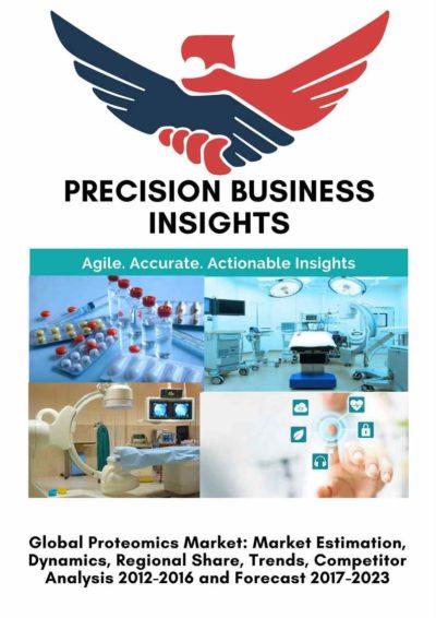 Proteomics Market
