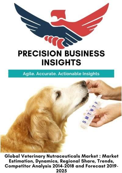 Veterinary Nutraceuticals Market