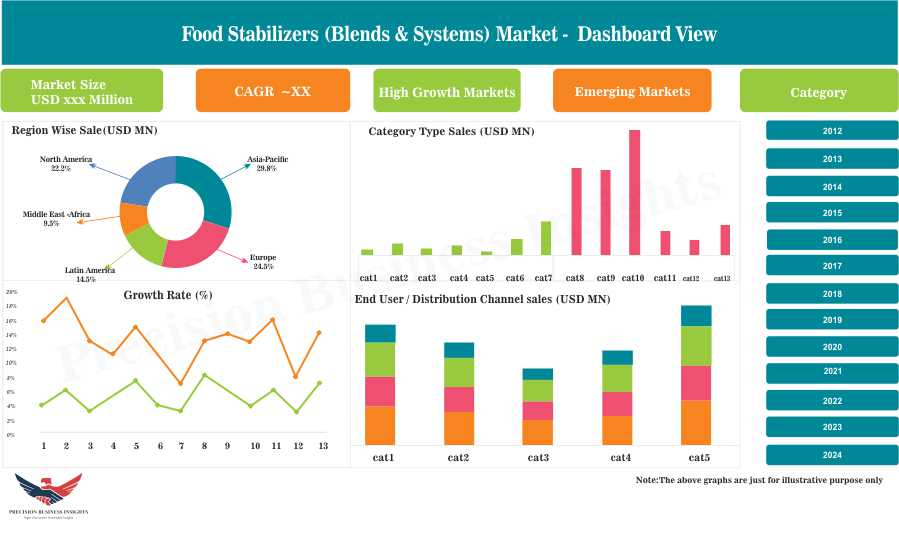 Food Stabilizers Market
