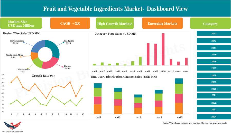 Fruit and Vegetable Ingredients Market