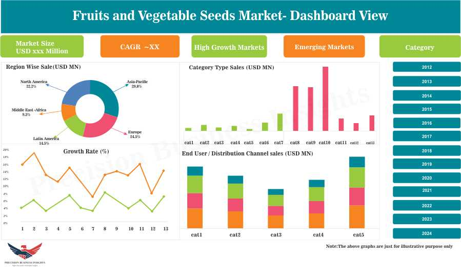 Fruits and Vegetable Seeds Market