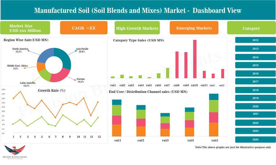 Manufactured Soil (Soil Blends and Mixes) Market