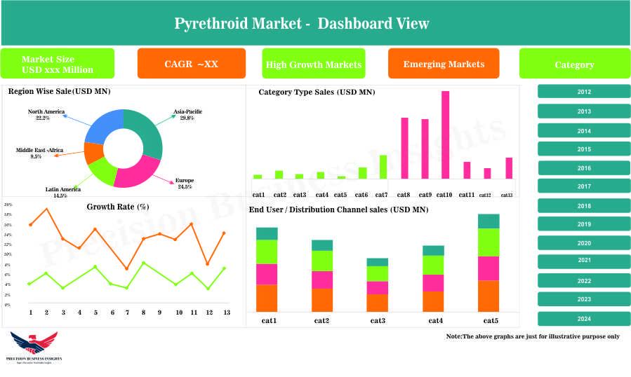 Pyrethroid Market