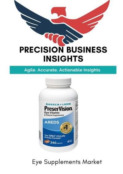 Eye Supplements Market