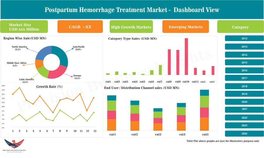 Postpartum Hemorrhage Treatment Market