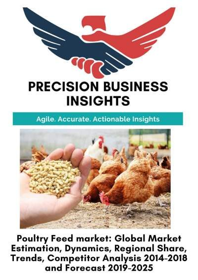 Poultry Feed Market