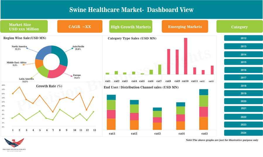 Swine Healthcare Market
