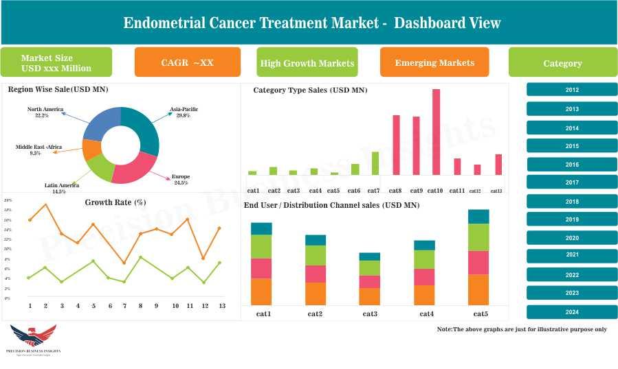 Endometrial Cancer Treatment Market