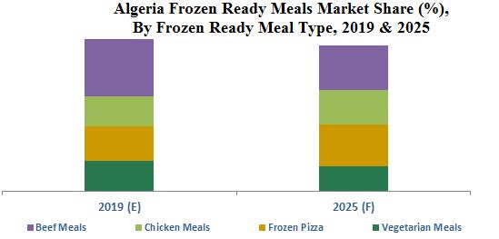 Algeria Frozen Ready Meals Market