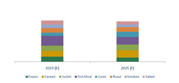 Argentina Frozen Processed Fish Market