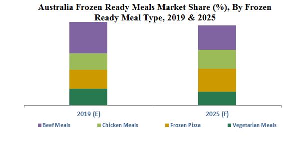 Australia Frozen Ready Meals Market