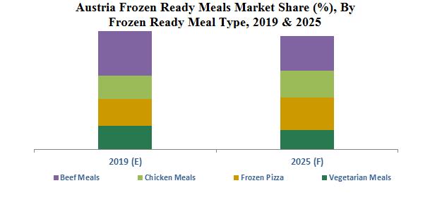 Austria Frozen Ready Meals Market