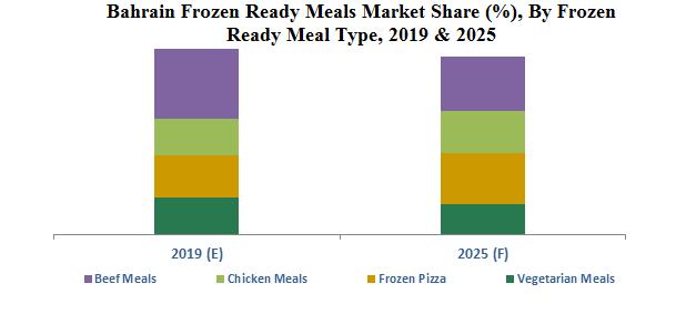 Bahrain Frozen Ready Meals Market