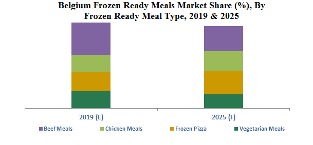Belgium Frozen Ready Meals Market