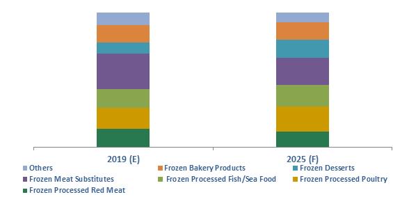Canada Frozen Processed Food Market