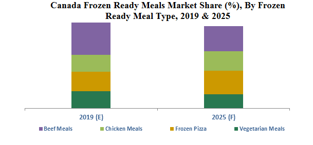 Canada Frozen Ready Meals Market