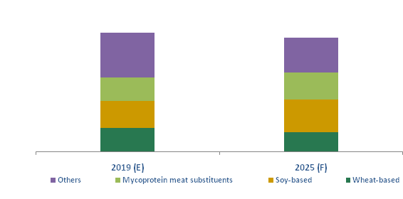 China Frozen Meat Substitutes Market