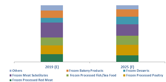 Colombia Frozen Processed Food Market