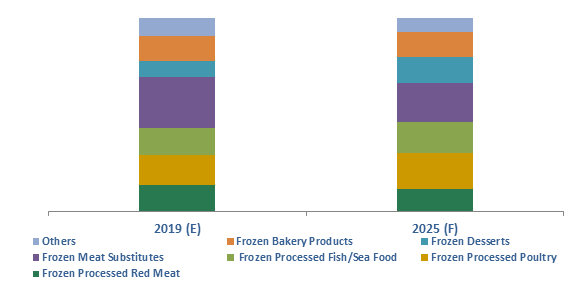 Egypt Frozen Processed Food Market Share (%), By Product, 2019 & 2025