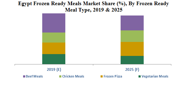 Egypt Frozen Ready Meals Market