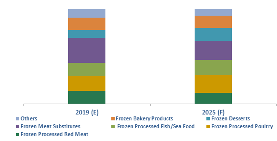 Finland Frozen Processed Food Market Share (%), By Product, 2019 & 2025