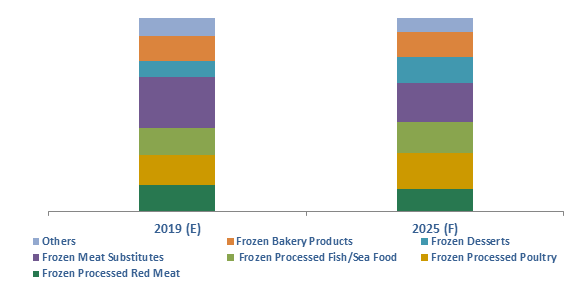Indonesia Frozen Processed Food Market