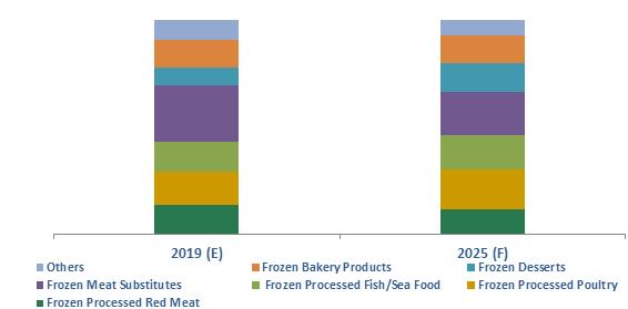 Lebanon Frozen Processed Food Market