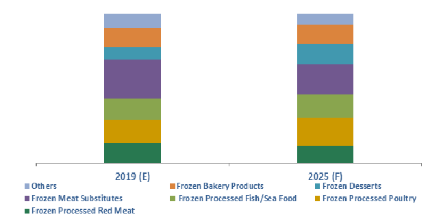 Algeria Frozen Processed Food Market