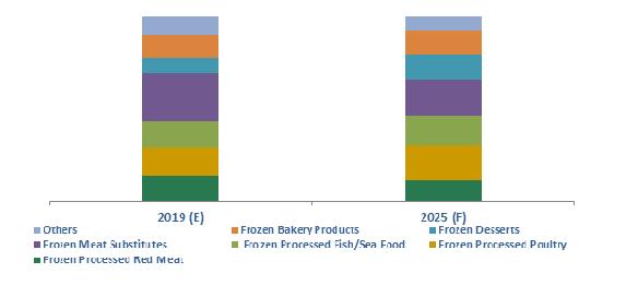 Argentina Frozen Processed Food Market