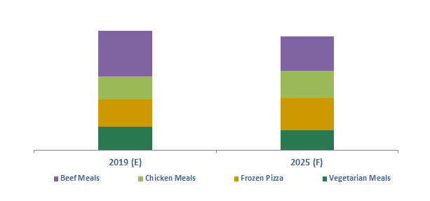 India Frozen Ready Meals Market
