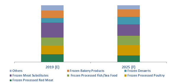 U.S. Frozen Processed Food Market